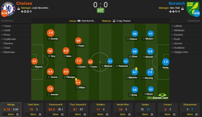 Chelsea 1-0 Norwich: Costa giup Mourinho vung ghe hinh anh 13