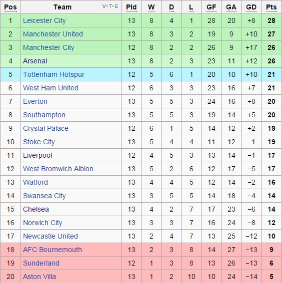 Chelsea 1-0 Norwich: Costa giup Mourinho vung ghe hinh anh 2