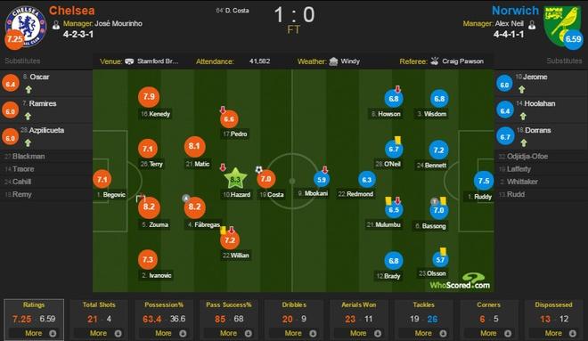 Chelsea 1-0 Norwich: Costa giup Mourinho vung ghe hinh anh 1