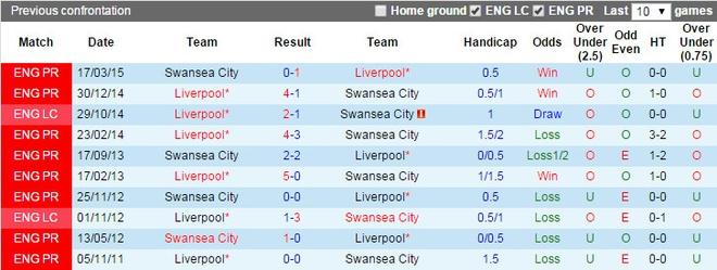 Liverpool 1-0 Swansea: The Kop chi con cach ngoi dau 6 diem hinh anh 9