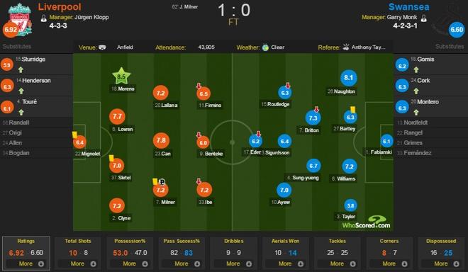 Liverpool 1-0 Swansea: The Kop chi con cach ngoi dau 6 diem hinh anh 2