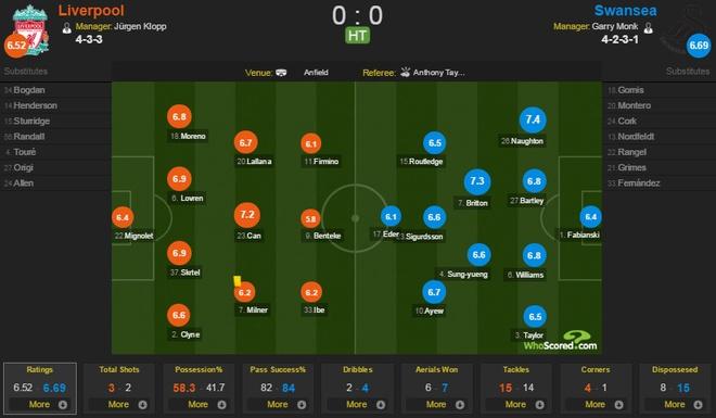 Liverpool 1-0 Swansea: The Kop chi con cach ngoi dau 6 diem hinh anh 20