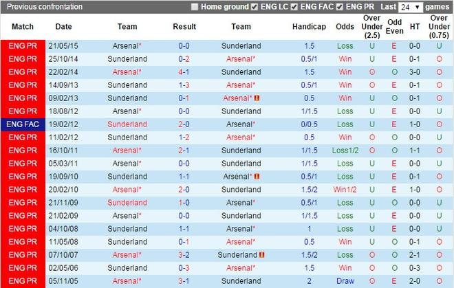 Danh bai Sunderland 3-1, Arsenal len ngoi nhi bang hinh anh 5
