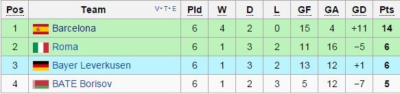 Messi ghi ban, Barca van khong thang Leverkusen hinh anh 11