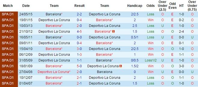 Dan 2 ban, Barca van de Deportivo cam hoa tai Nou Camp hinh anh 6