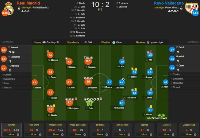 Real Madrid 10-2 Rayo Vallecano: BBC ghi 9 ban hinh anh 2