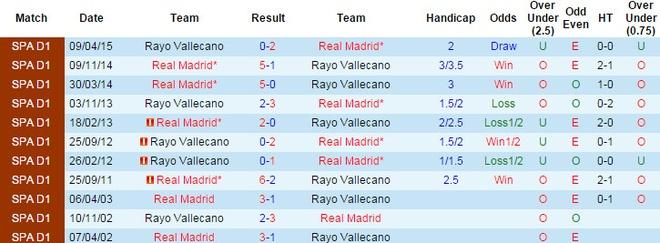 Real Madrid 10-2 Rayo Vallecano: BBC ghi 9 ban hinh anh 5