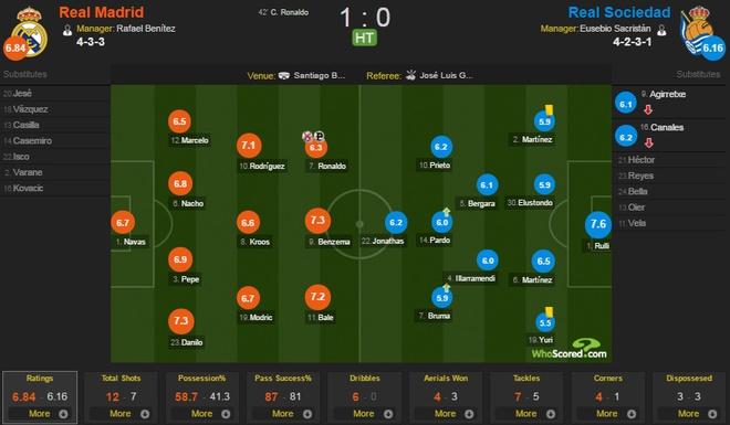 Ronaldo lap cu dup, Real bam duoi Barca hinh anh 14