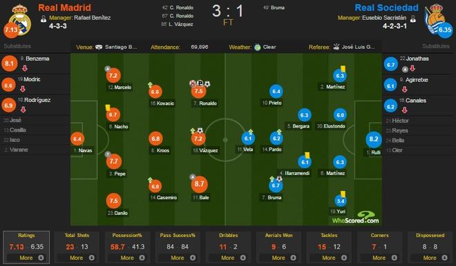Ronaldo lap cu dup, Real bam duoi Barca hinh anh 2