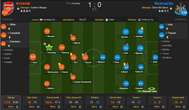 Arsenal 1-0 Newcastle: Phao thu xay chac ngoi dau hinh anh 2