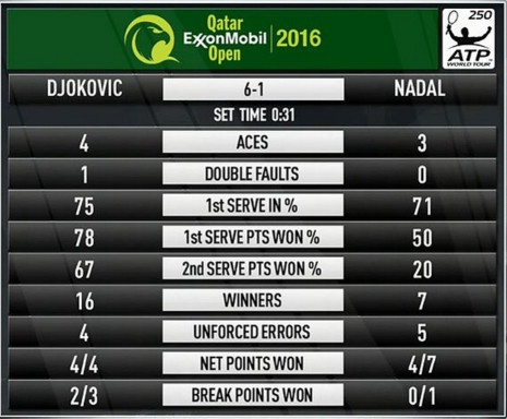 Thang cach biet Nadal, Djokovic lan dau vo dich Qatar Open hinh anh 8