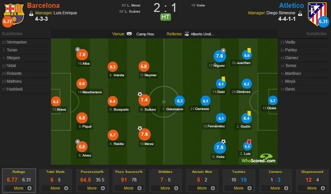 Bi duoi 2 nguoi, Atletico Madrid thua nguoc Barcelona 1-2 hinh anh 10
