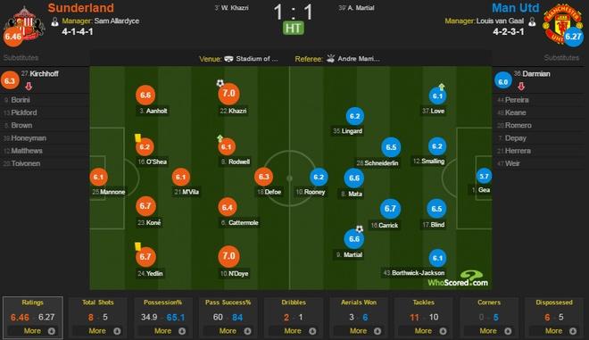 Sunderland 2-1 MU: Quy do dut mach bat bai hinh anh 12