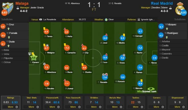 Ronaldo da hong phat den, Real bi Malaga cam hoa 1-1 hinh anh 2