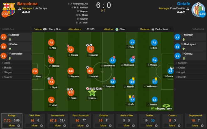 Barcelona vs Getafe anh 2
