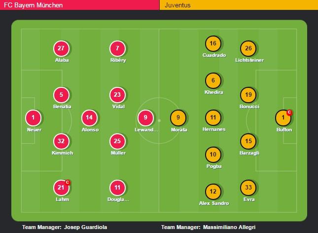 Bayern 4-2 Juventus: Hum Xam nguoc dong kich tinh hinh anh 1