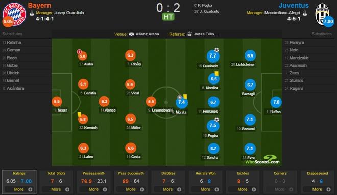 Bayern 4-2 Juventus: Hum Xam nguoc dong kich tinh hinh anh 8