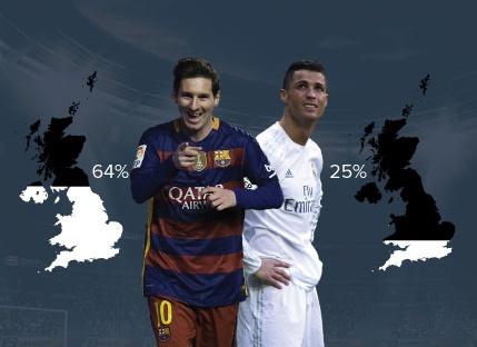 Ronaldo nham chan hon Messi trong mat CDV Anh hinh anh