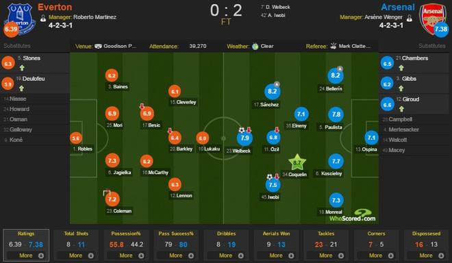 Welbeck lap cong, Arsenal danh bai Everton 2-0 hinh anh 2