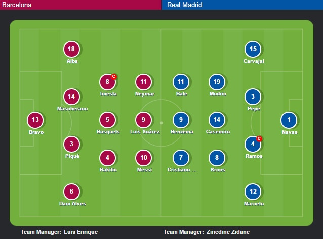 Ramos nhan the do, Real van nguoc dong thang Barca 2-1 hinh anh 3