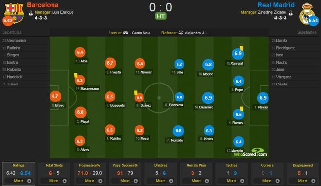 Ramos nhan the do, Real van nguoc dong thang Barca 2-1 hinh anh 21