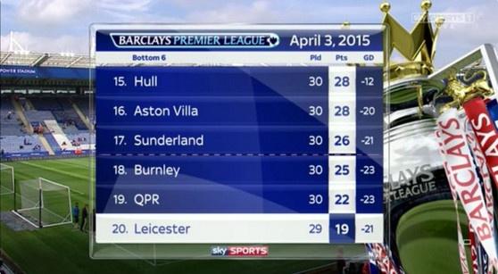 Leicester bo xa Tottenham va Arsenal tren duong dua vo dich hinh anh 6
