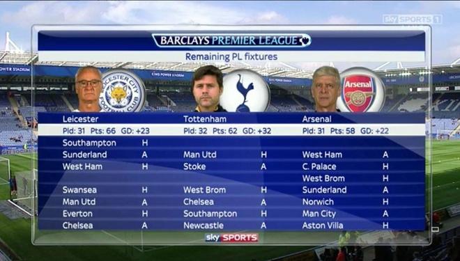 Leicester bo xa Tottenham va Arsenal tren duong dua vo dich hinh anh 8