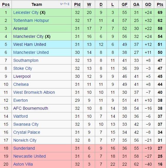 Leicester bo xa Tottenham va Arsenal tren duong dua vo dich hinh anh 2