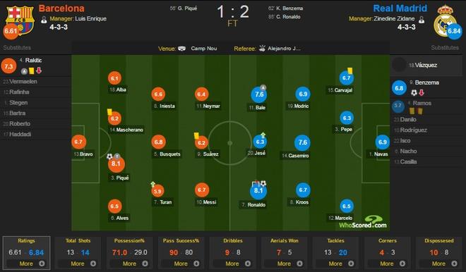 Ronaldo ghi ban giup Real thang nguoc Barca tai Nou Camp hinh anh 2