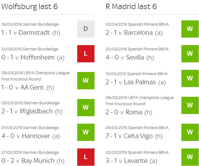 Thua Wolfsburg 0-2, Real doi mat nguy co bi loai hinh anh 3