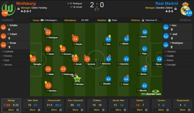 Thua Wolfsburg 0-2, Real doi mat nguy co bi loai hinh anh 1