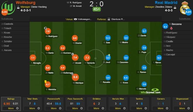 Thua Wolfsburg 0-2, Real doi mat nguy co bi loai hinh anh 14