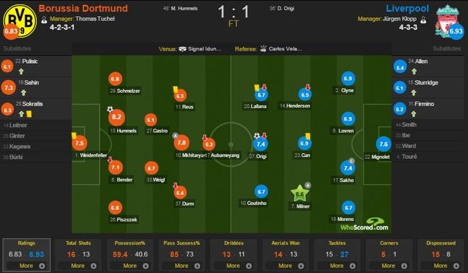 Liverpool hoa Dortmund trong ngay Klopp tro lai mai nha xua hinh anh 12