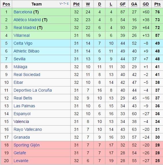 Barca thua Sociedad, co hoi mo ra cho Real, Atletico hinh anh 11