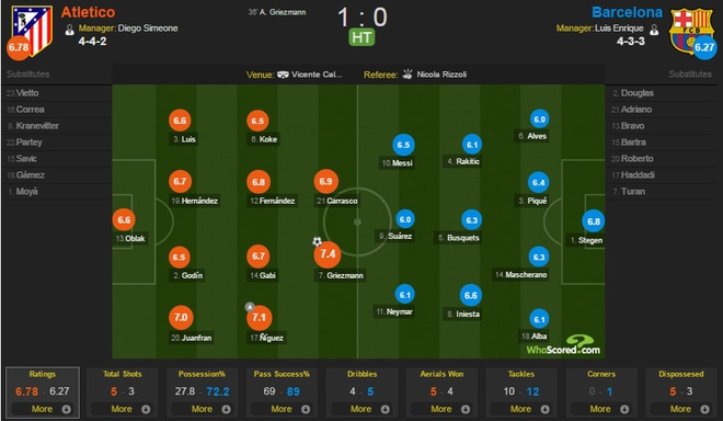 Atletico 2-0 Barcelona: Barca chinh thuc thanh cuu vuong hinh anh 12