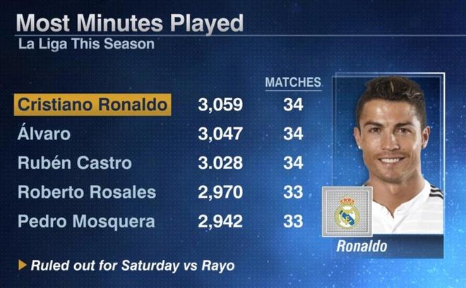 Rayo vs Real: Bale xuat sac the vai Ronaldo hinh anh 3