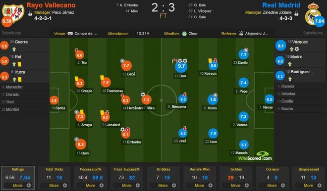 Rayo vs Real: Bale xuat sac the vai Ronaldo hinh anh 1