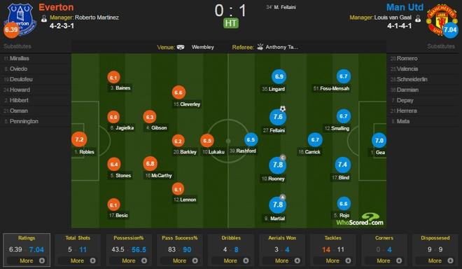 Everton vs MU: Martial, De Gea toa sang hinh anh 13