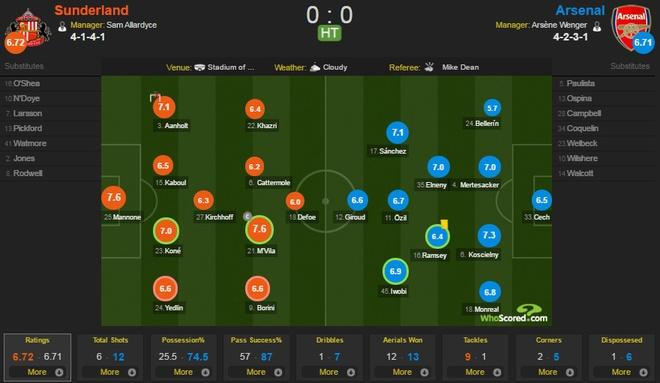 Sunderland vs Arsenal (0-0): Phao thu lo co hoi tro ve top 3 hinh anh 14