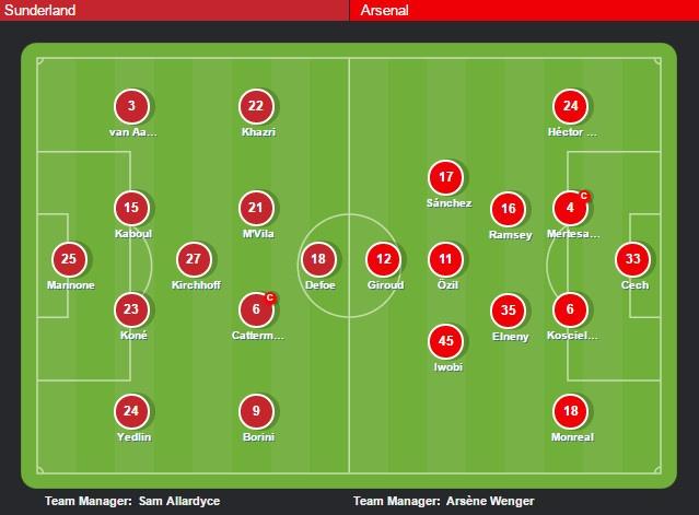 Sunderland vs Arsenal (0-0): Phao thu lo co hoi tro ve top 3 hinh anh 3