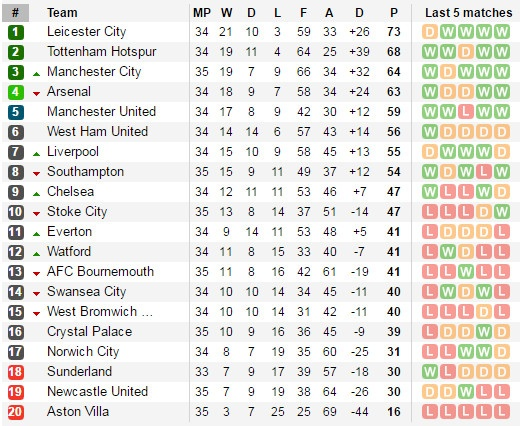 Sunderland vs Arsenal (0-0): Phao thu lo co hoi tro ve top 3 hinh anh 7