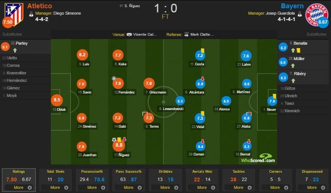 Atletico vs Bayern (1-0): Hum xam thua boi man solo dang cap hinh anh 1