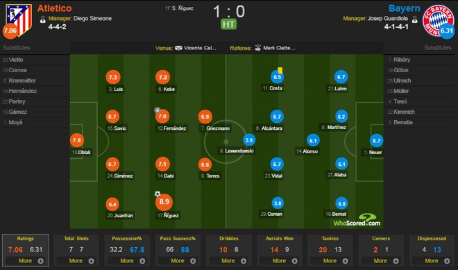 Atletico vs Bayern (1-0): Hum xam thua boi man solo dang cap hinh anh 13