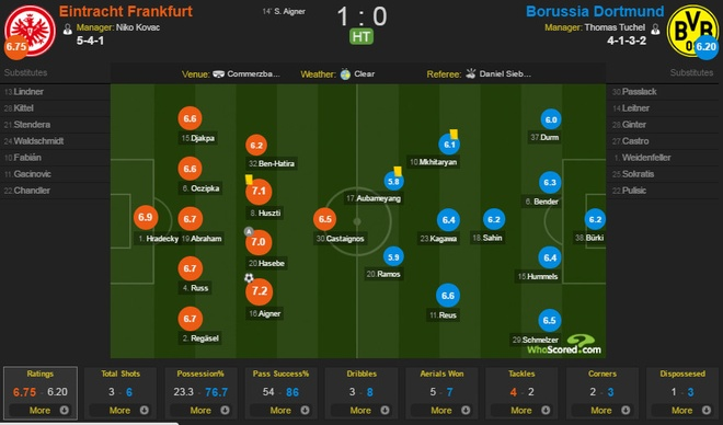 Bayern lap ky luc vo dich Bundesliga hinh anh 11