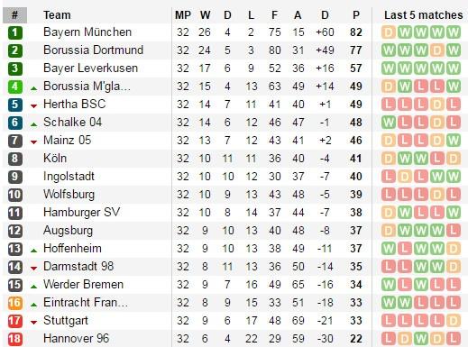 Bayern lap ky luc vo dich Bundesliga hinh anh 3