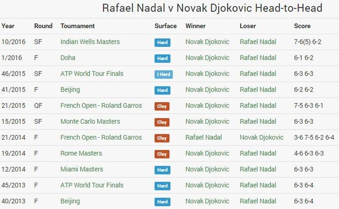 Truc tiep Djokovic vs Nadal anh 5