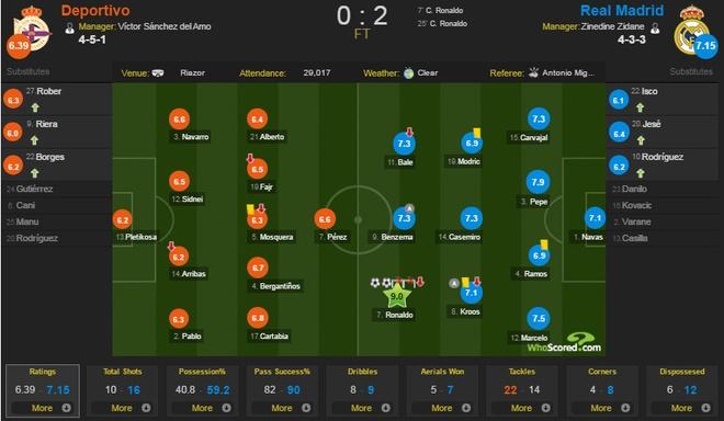 Deportivo vs Real (0-2): Cu dup kem vui cua Ronaldo hinh anh 1