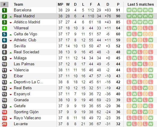 Deportivo vs Real (0-2): Cu dup kem vui cua Ronaldo hinh anh 2
