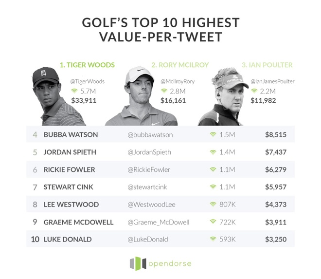 Tiger Woods la tay golf quyen luc nhat tren Twitter hinh anh 1