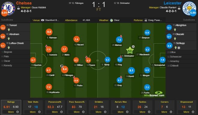Chelsea vs Leicester (1-1): Vardy lo co hoi Vua pha luoi hinh anh 1